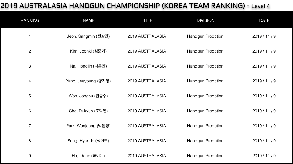 Australasia 2019 Korea Team Result