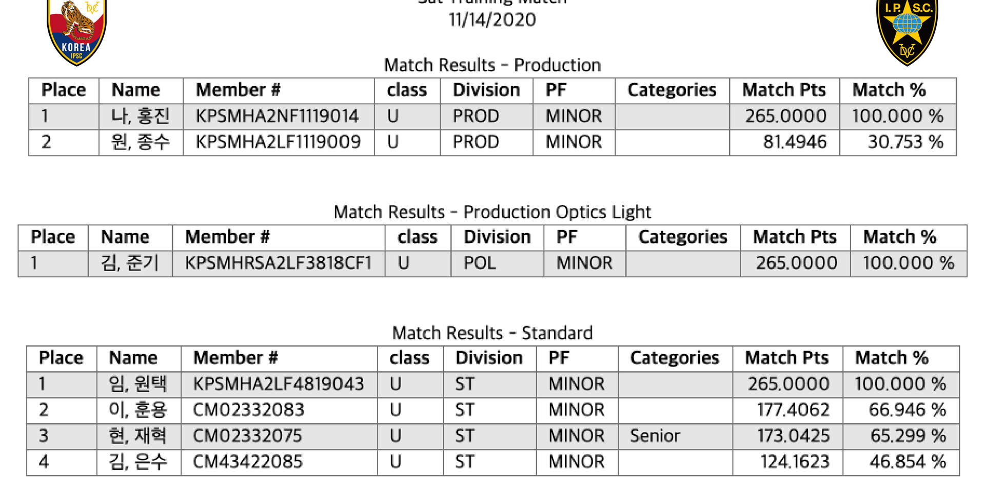 Division Results
