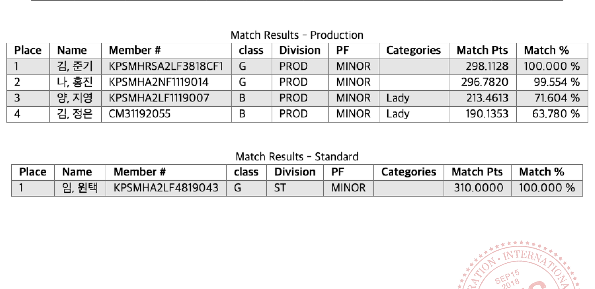 CLASSIFIER DIVISION RESULTS