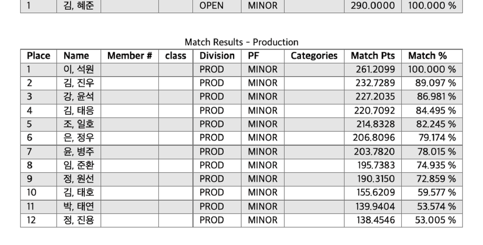 Match Result (Division)