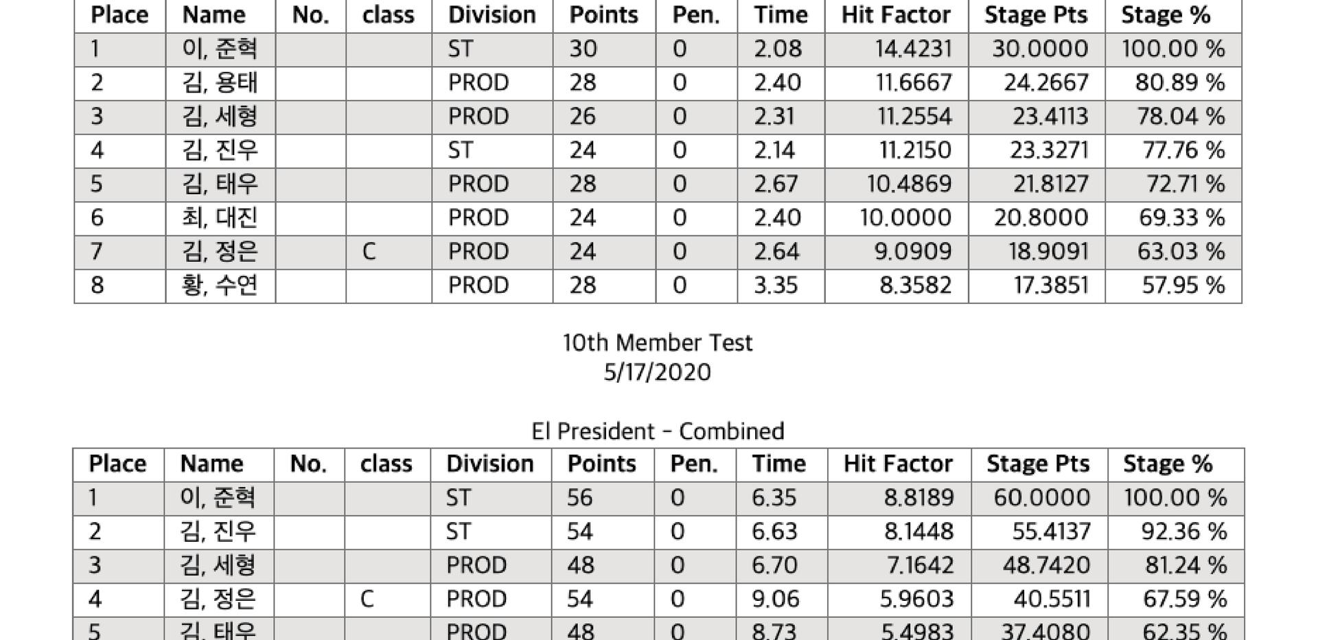 Bill Drill & El President Results
