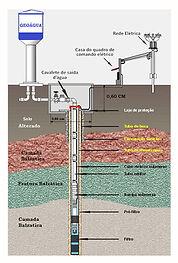 Esquema Poço Semi Artesiano