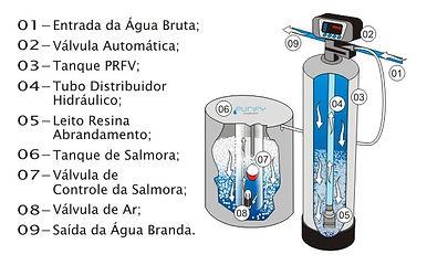 Sistema Abrandador de Água