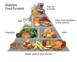 Take Control - Type 2 Diabetes