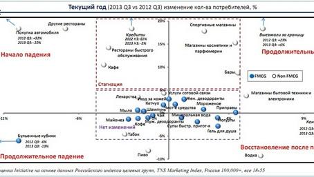 Initiative представило анализ потребительских трендов 2013 года