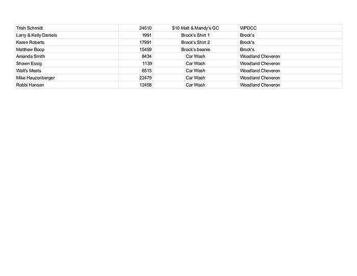 WPDCC 2021 Prizes - Sheet1 pg 3.jpg