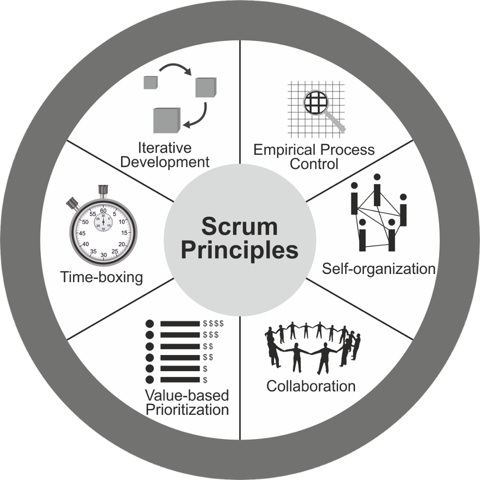 scrum principles