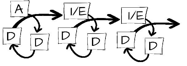 ADDIE methodology