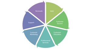 Orchestrated Customer Journey