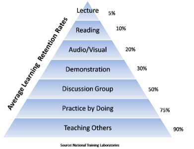 learning retention rates for success