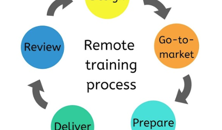 Your Guide to Successfully Training Customers Remotely