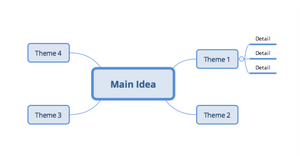 Basic Mind Map Structure