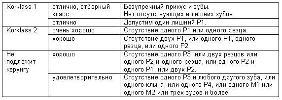 Таблика кёрклассов