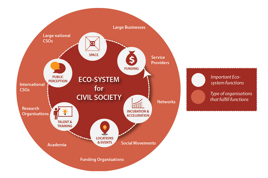 Eco-system for Civil Society