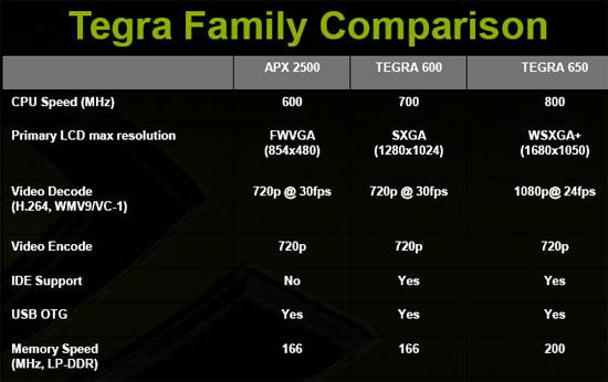Tegra Family Comparison Chart