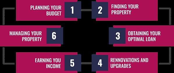 Israeli real estate diagram