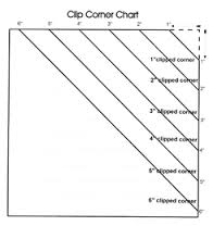 Cliiped Corner Chart