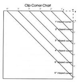 Cliiped Corner Chart