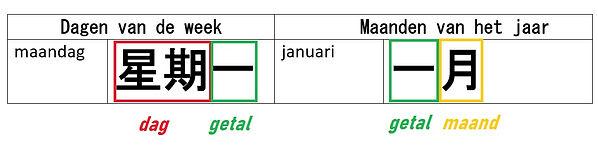 Bijlage II bij Chinese karakters.jpg