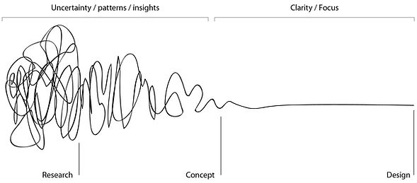 """""""Squiggle"""" by Damien Newman: diagram of the design process"""