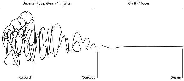 """Squiggle"" by Damien Newman: diagram of the design process"