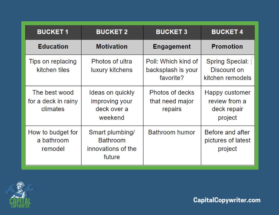 Content Bucket Examples