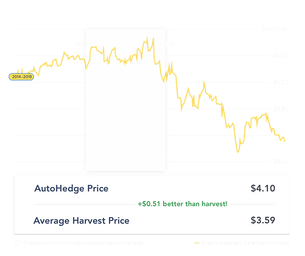 5 year corn_april-pricing.png