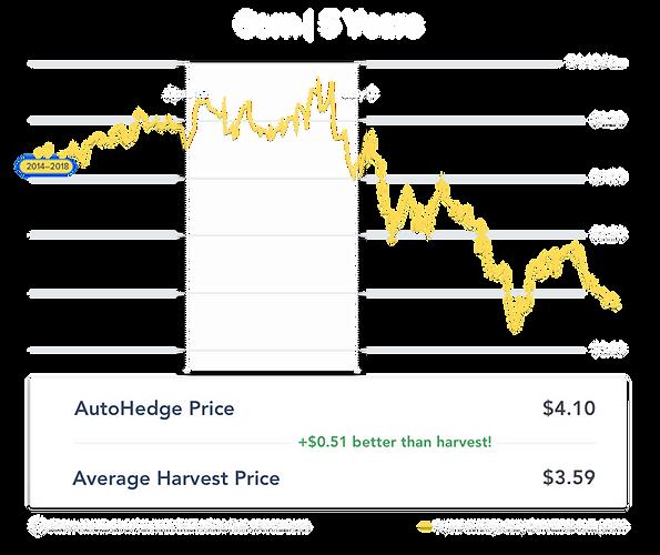 5 year corn_april-pricing.png