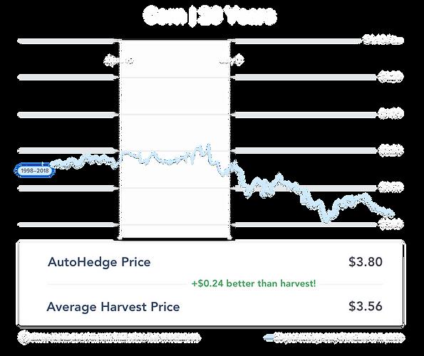 20 year corn_april-pricing.png
