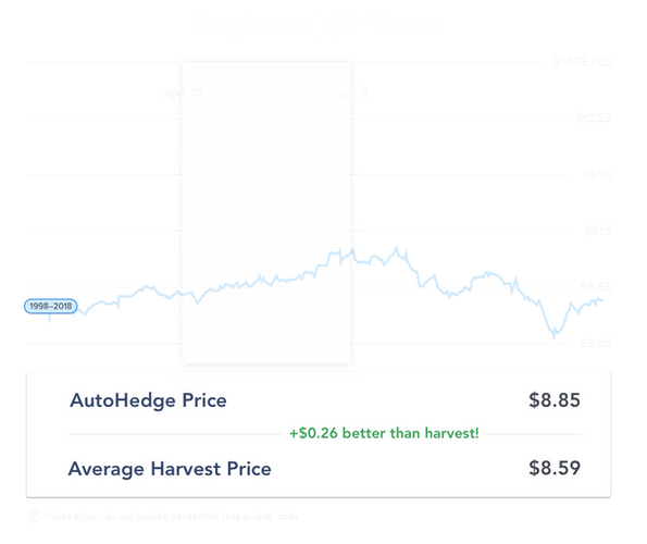 20 year soybeans_april-pricing.png