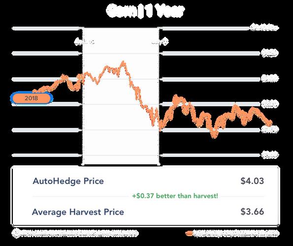 1 year corn_april-pricing.png