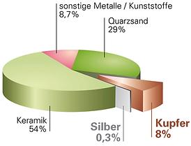 Diagramm2 HH.png