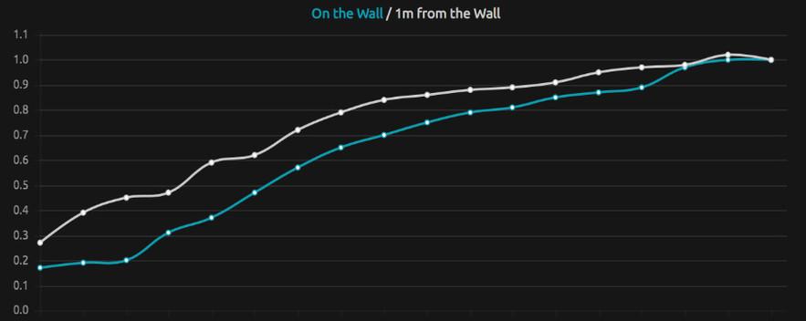Tua Wall Absorption