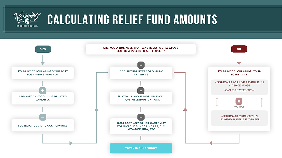 revised-wbc-relief-fund-calculation-grap