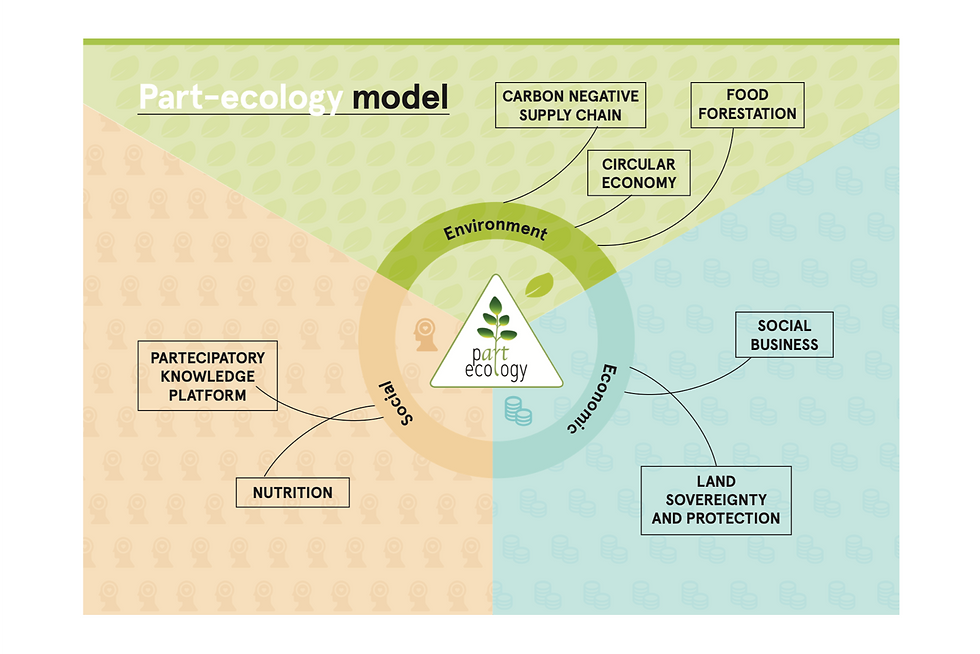 Part-ecology model.png