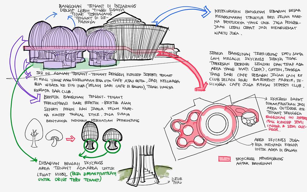 Konsep bentukan massa bangunan dan hubungan antar bangunan ORBEAT