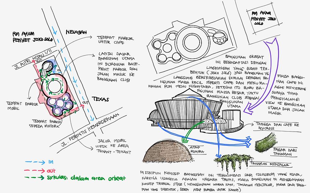 Konsep dan analisa site dan pengalokasian fungsi bangunan ORBEAT