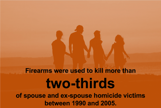Firearms were used to kill more than two-thirds of spouse and ex-spouse homicide victims between 1990 and 2005.