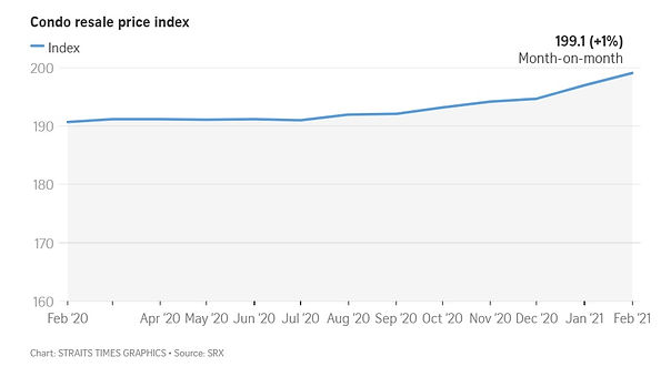 Condo Resale Price Index.jpg