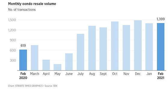 Monthly Condo Resale Volume.jpg