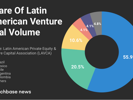 Brazil attracts more than half of the VC investments in Latin America