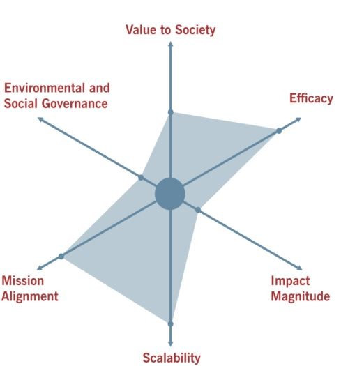 Screenshot taken from Impact Compass White Paper. © Impact Compass, Center for Social Innovation, Stanford Graduate School. See https://www.gsb.stanford.edu/sites/gsb/files/whitepaper-csi-impact-compass.pdf