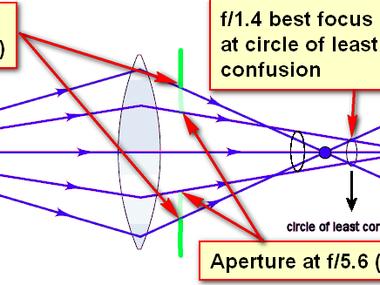 High-speed Lens Focus Shift Explained
