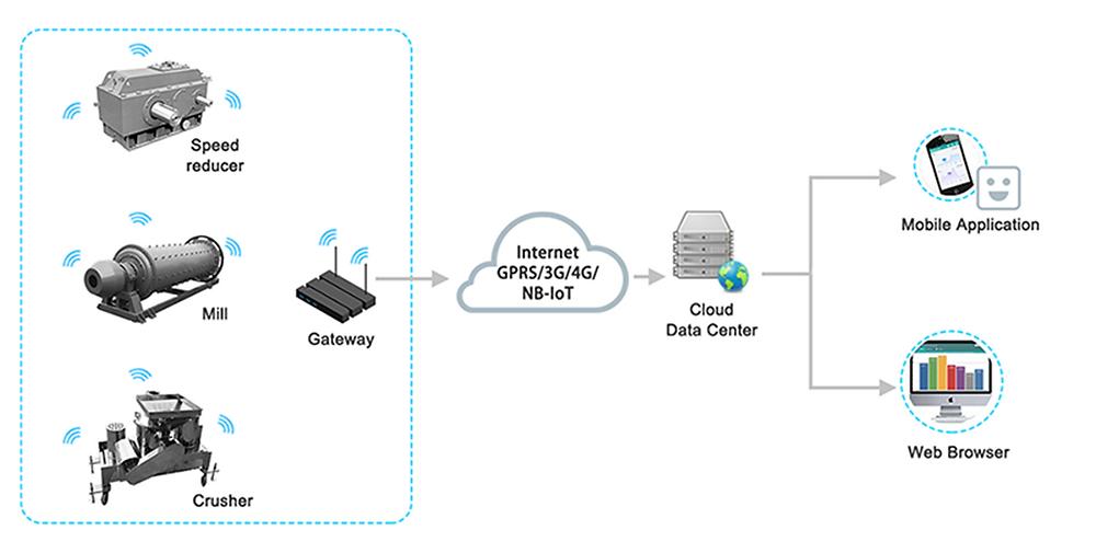 IoT Network Diagram