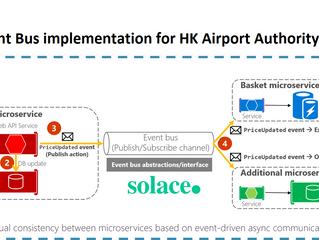 HK Airport's Event Broker