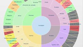 Aprendizagem Ativa pelo mundo – estratégias didáticas e matriz pedagógica