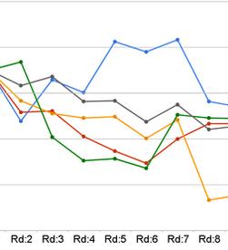 Avaliação de desempenho nas metodologias ativas