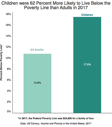 Children are more likely to live in poverty than adults