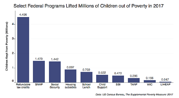 Federal programs lifted millions of chilren out of poverty in 2017