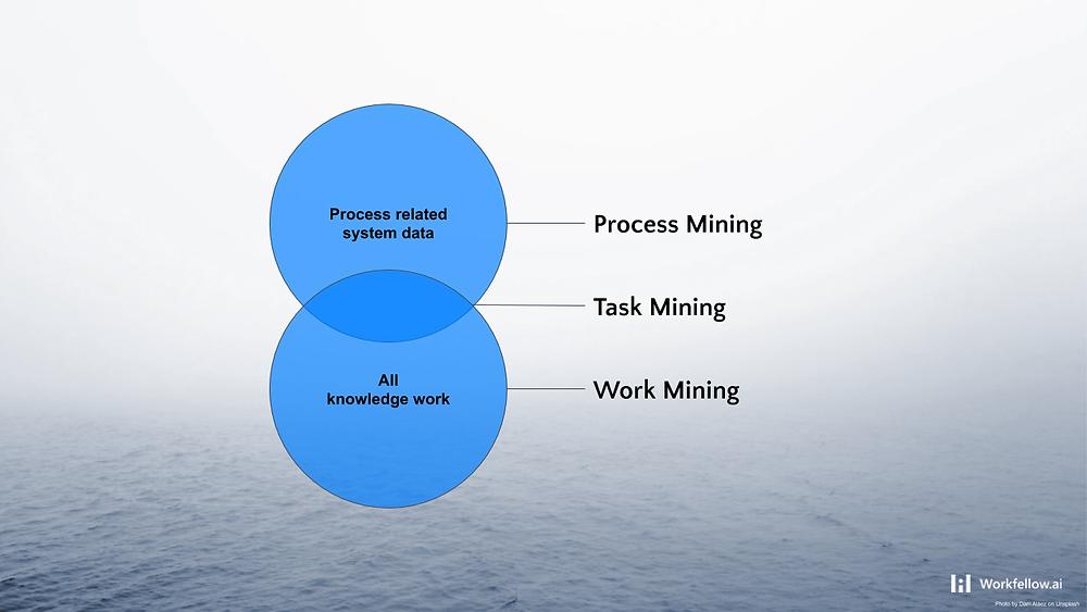 Process mining vs Task mining vs Work mining diagram   What is Process Mining?   What is Task Mining?   What is Work Mining?